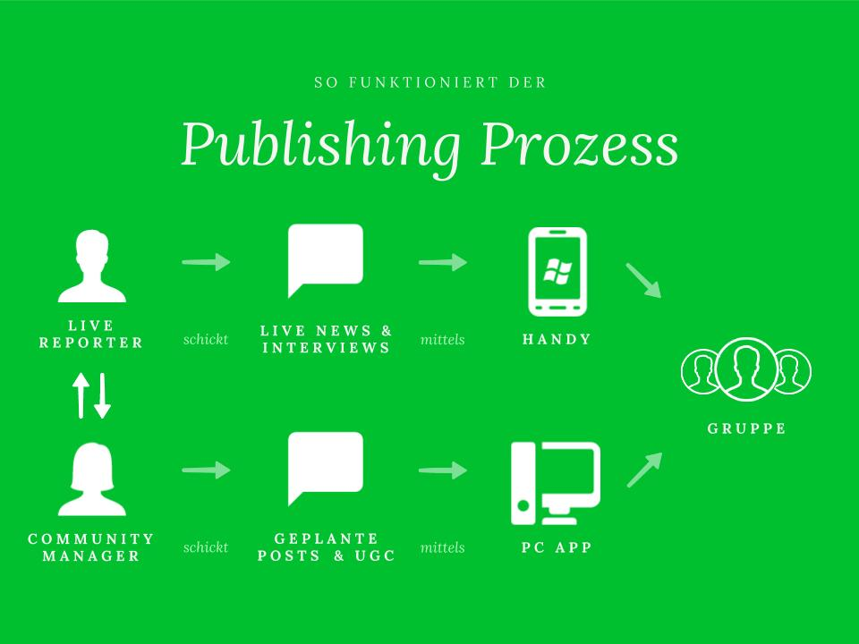 Publishing Prozess